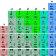 Destaque tabela periódica