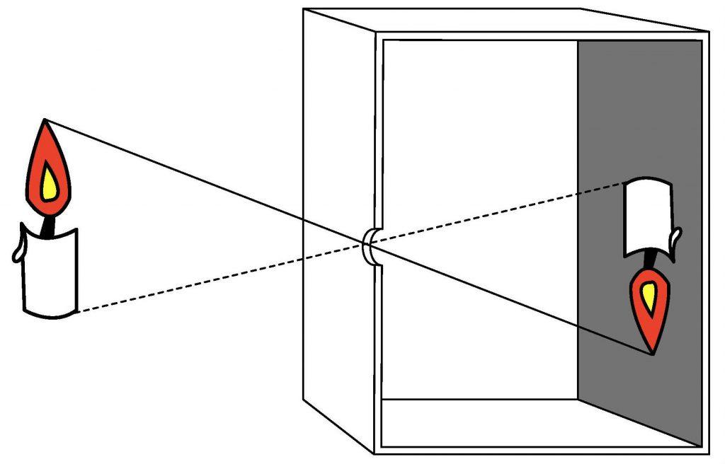 Veja como funciona a câmera escura. Crédito: Carlo Benini/Wikimedia Commons